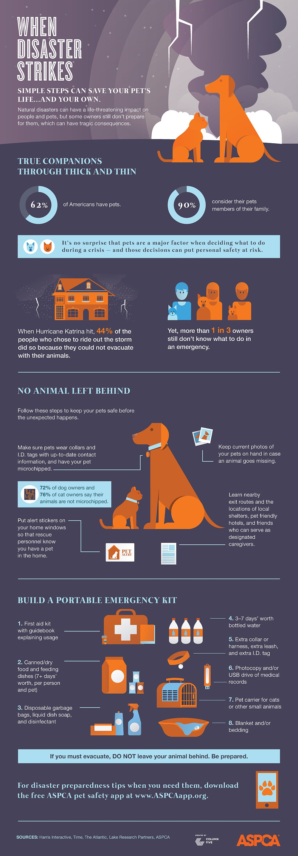 Disaster Preparedness with Pets